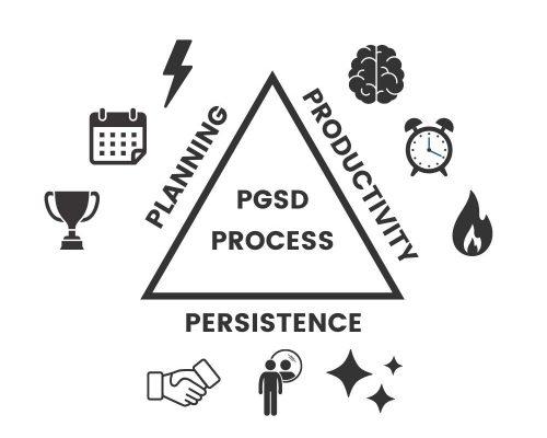 PGSD-process